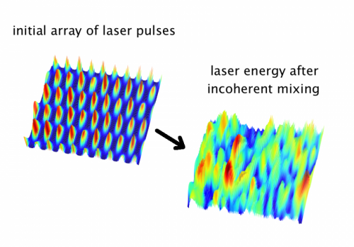 Combining lasers could shrink particle accelerators from kilometers to meters